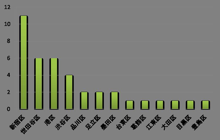 スタバグラフ